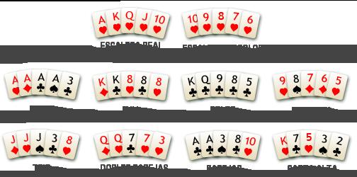 Póker Clásico Combinaciones